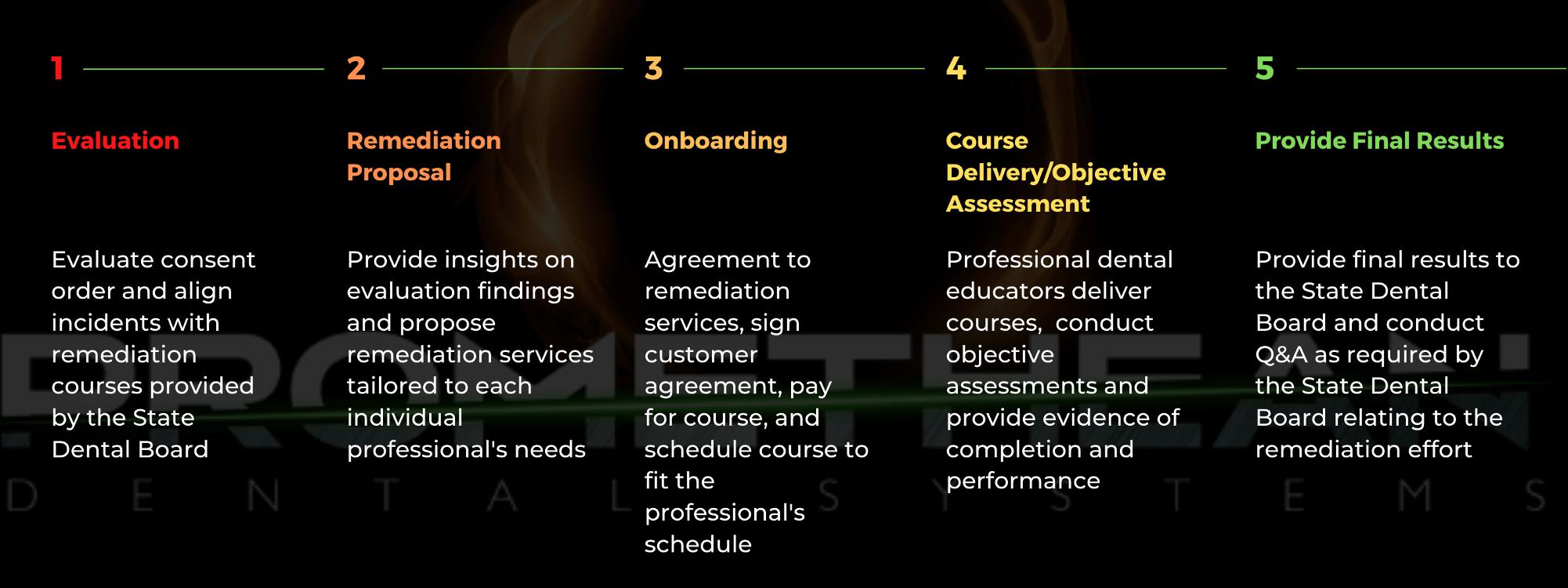 5 Step Remediation Process